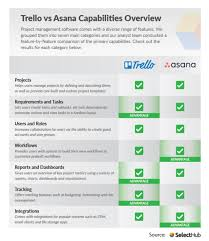 Trello Charts Trello Vs Asana Who Wins In 2020
