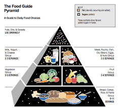 Beyond The Food Pyramid How Pyramid Charts Build The