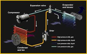 how car air conditioner works. compressor in vapor form and is compressed by the compressor, where pressure increases it enters condenser at front of your car (looks how air conditioner works s