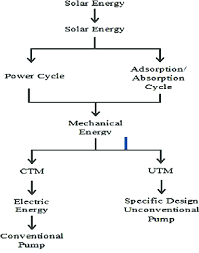 Flow Chart Of Solar Thermal Water Pump System 26