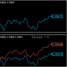 Tick Chart Indicator For Metatrader 4 Forex Markets