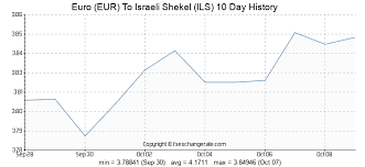 Euro Eur To Israeli Shekel Ils Exchange Rates History Fx