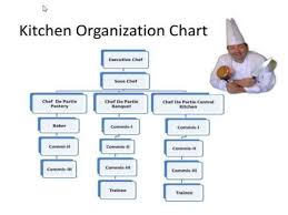 Chef Position Chart Cooking