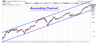 Long Term Stock Charts Free Lockheed Martin Corporation The Fuel That Is Causing Lmt