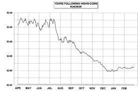 Corn Seasonal Chart Charts Htm