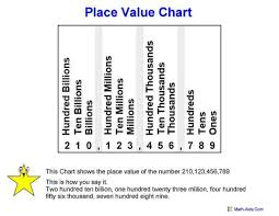 Place Value Chart 4th Grade Place Value Worksheets Place Value Worksheets For Practice
