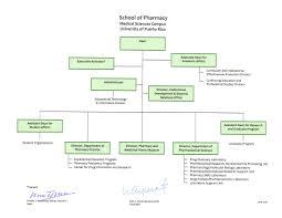 Cvs Pharmacy Organizational Chart Related Keywords