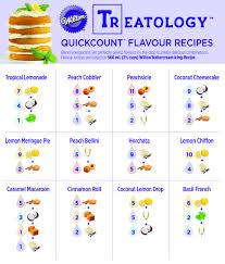 Related Image Wilton Treatology