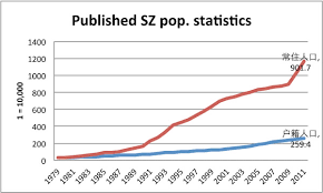 Shenzhen Population Statistics 1979 2011 Shenzhen Noted