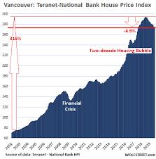 Hpi Index Chart Canadas Most Splendid Housing Bubbles August Update