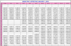 2009 Dod Pay Chart Pay Scale Chart 2009 Military Mypay And Allowances