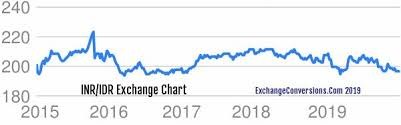 Inr To Idr Chart Inr To Idr Charts Today 6 Months 5 Years 10 Years And 20