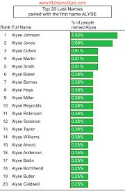 ALYSE First Name Statistics by MyNameStats.com