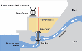 hydroelectric generator diagram. Physical Structure Of A Reservoir Hydro Power Plant [60] Hydroelectric Generator Diagram