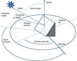 sun path diagram an overview sciencedirect topics Bearing Diagram at Azimuth M3110h Wiring Diagram