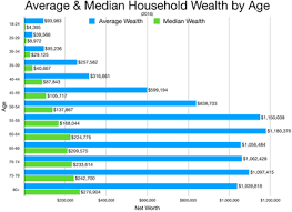 Net Worth By Age Chart Wealth Inequality In The United States Wikipedia