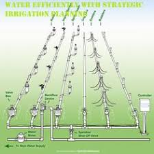 Small Picture If youve ever wondered how a drip irrigation system works Toro