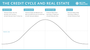 Understanding How The Credit Cycle Impacts Canadian Real