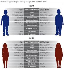 12 Year Old Boy Height Chart Teens Page 2 The Sims Forums