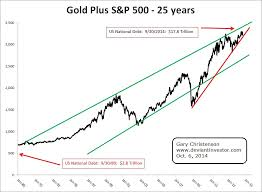 Us Debt Vs Gold Price Chart Gold Vs S P500 Insights From The 25 Year Chart Gold Eagle