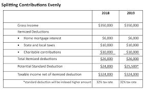 The Change in the Standard Deduction Affects Charitable Giving - Clark  Nuber PS