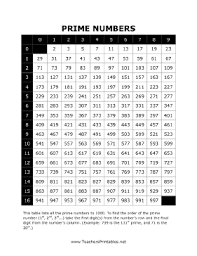 Prime Chart To 1000 This Free Printable Math Chart Lists The Prime Numbers
