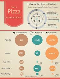 Papa Johns Size Chart Top 5 American Pizza Brands In Social Media