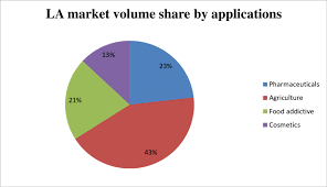 7 Pie Chart For La Market Volume Share By Application
