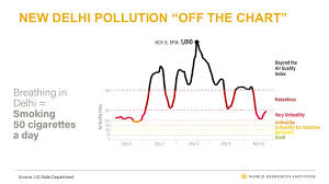 World Pollution Chart