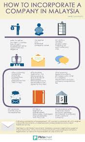 how to incorporate.  How Add This Infographic To Your Site On How To Incorporate I