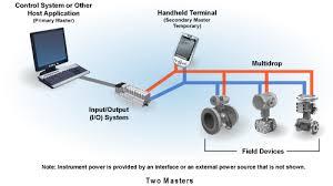 hart technology detail fieldcomm group multidrop configuration