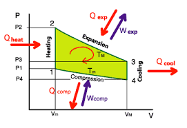 operating principles of stirling engine diagramme pv avec les quantitatildecopys de chaleur et de travail rentrant ou sortant du systatildeumlme