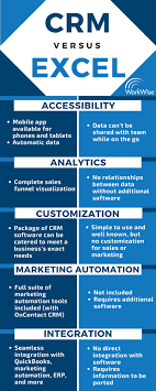 Crm Vs Excel One Clear Winner Infographic Workwise
