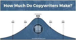 Copywriter Job Description Classy Copywriter Salaries How Much Do Copywriters Make Freelance Vs