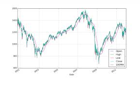 Python Charts From Csv Python Programming Tutorials
