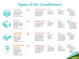 different types of air conditioners. Modren Air Count On Service Legends For All Things HVAC Related We Can Educate You  The Different Types Of Systems And Help Choose One That Is Best  And Different Types Of Air Conditioners