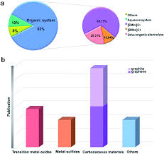 Graphite Bar Chart Different Positive Electrode Materials In Organic And
