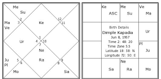 Dimple Chart Dimple Kapadia Birth Chart Dimple Kapadia Kundli