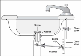 sink water stopper.  Sink Clean Adjust Replace Sink PopUp Stopper On Water O