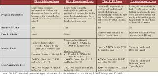 Loan Comparison Chart Loan Comparison Chart 2018 19 2 Office Of Financial Aid