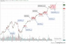 The Stock Price Of Apple Iridium Historical Price Chart