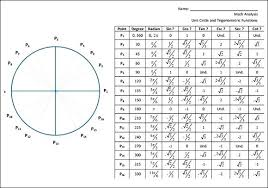 Inverse Trig Functions Chart 65 Cogent Pie Circle Chart Trig