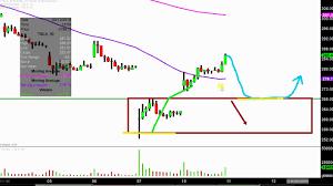 Tesla Inc Tsla Stock Chart Technical Analysis For 09 10 18