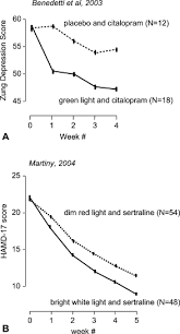 Phototherapy An Overview Sciencedirect Topics