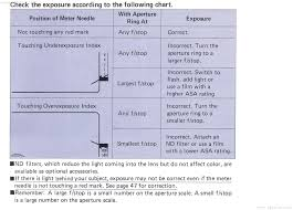Canon Av 1 Light Meter Chart Manual Page 29