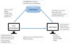 Executive Chef Interview Questions Top Devops Interview Questions Answers For 2019 Edureka