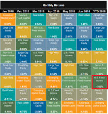 Periodic Table Of Investing Warren Street Wealth Advisors
