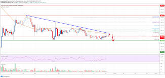 Bitcoin Cash Analysis Bch Could Resume Its Decline Live