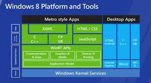 Windows Flatform Windows 8 Platform And Tools