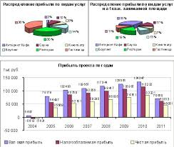 Диплом бизнес план досугового центра разработка финансовой модели  Экономические показатели проекта бизнес плана